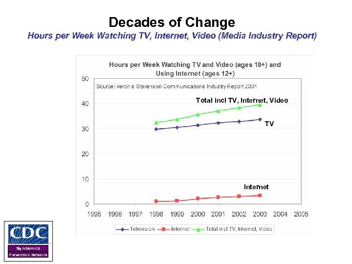 Decades of Change Hours per Week Watching TV, Internet, Video (Media Industry Report) Total