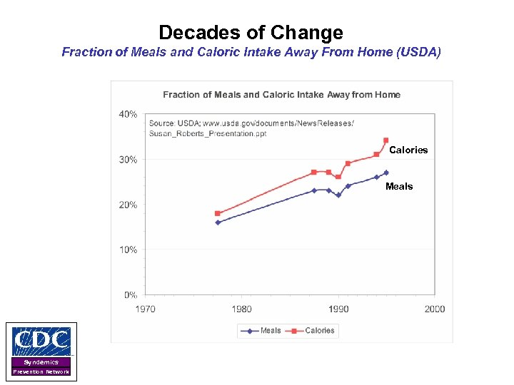 Decades of Change Fraction of Meals and Caloric Intake Away From Home (USDA) Calories