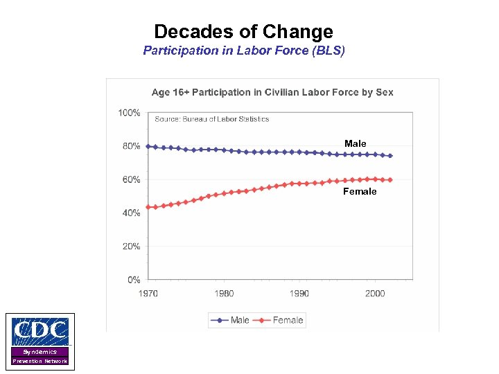 Decades of Change Participation in Labor Force (BLS) Male Female Syndemics Prevention Network