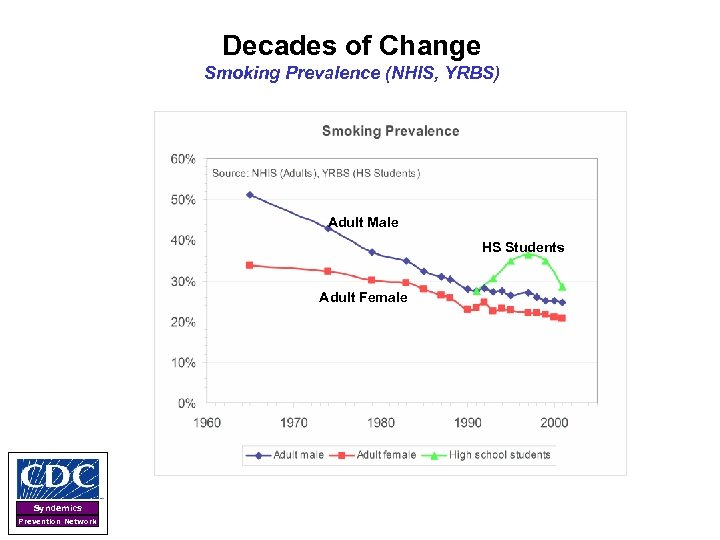 Decades of Change Smoking Prevalence (NHIS, YRBS) Adult Male HS Students Adult Female Syndemics