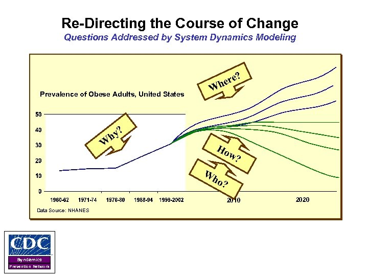 Re-Directing the Course of Change Questions Addressed by System Dynamics Modeling ? ere h