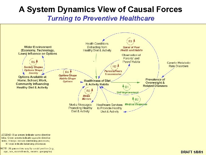 A System Dynamics View of Causal Forces Turning to Preventive Healthcare Syndemics Prevention Network