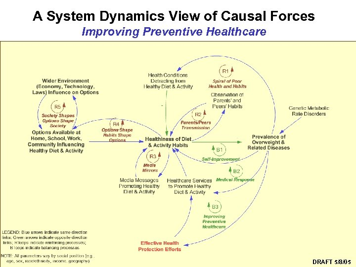 A System Dynamics View of Causal Forces Improving Preventive Healthcare Syndemics Prevention Network DRAFT