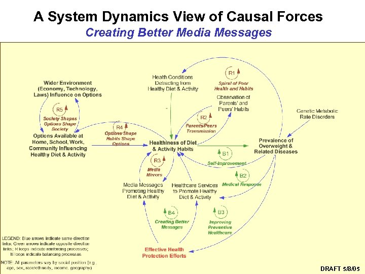 A System Dynamics View of Causal Forces Creating Better Media Messages Syndemics Prevention Network