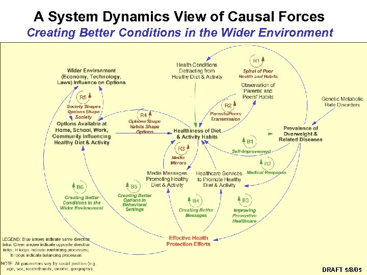A System Dynamics View of Causal Forces Creating Better Conditions in the Wider Environment