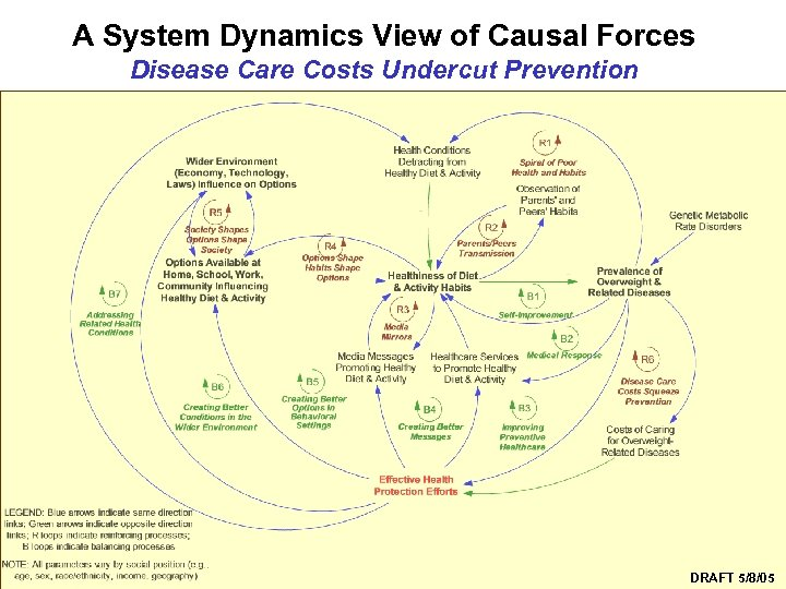 A System Dynamics View of Causal Forces Disease Care Costs Undercut Prevention Syndemics Prevention