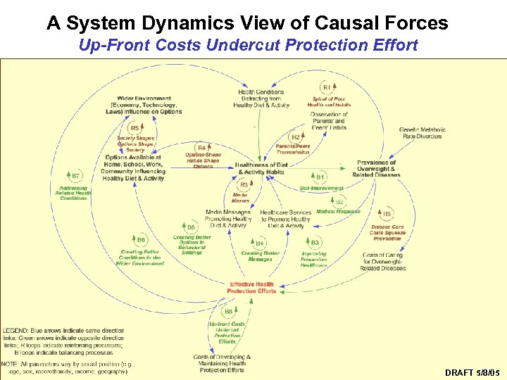 A System Dynamics View of Causal Forces Up-Front Costs Undercut Protection Effort Syndemics Prevention