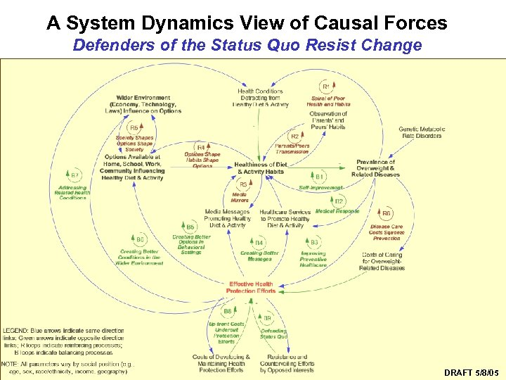 A System Dynamics View of Causal Forces Defenders of the Status Quo Resist Change