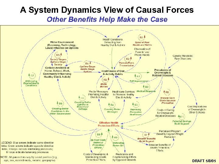 A System Dynamics View of Causal Forces Other Benefits Help Make the Case Syndemics