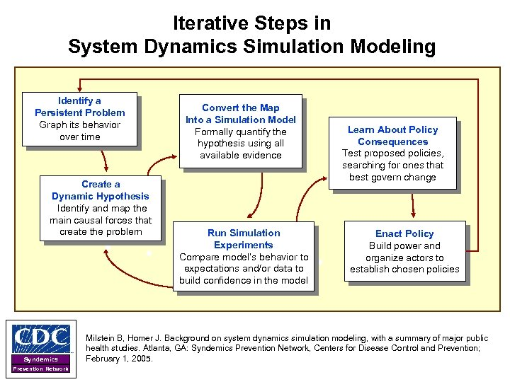 Iterative Steps in System Dynamics Simulation Modeling Identify a Persistent Problem Graph its behavior
