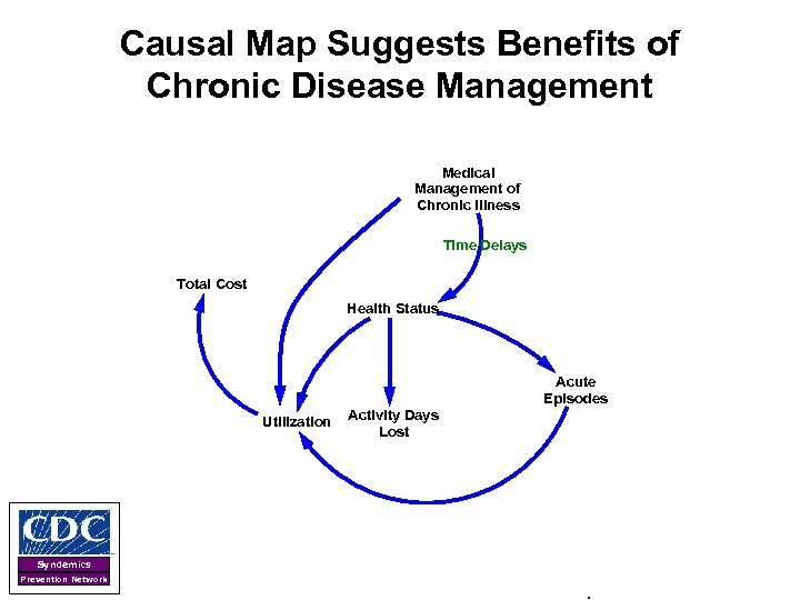 Causal Map Suggests Benefits of Chronic Disease Management Medical Management of Chronic Illness Time