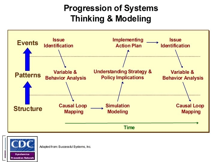 Syndemics Prevention Network