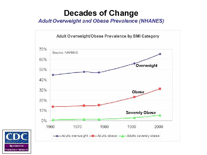 Decades of Change Adult Overweight and Obese Prevalence (NHANES) Overweight Obese Severely Obese Syndemics