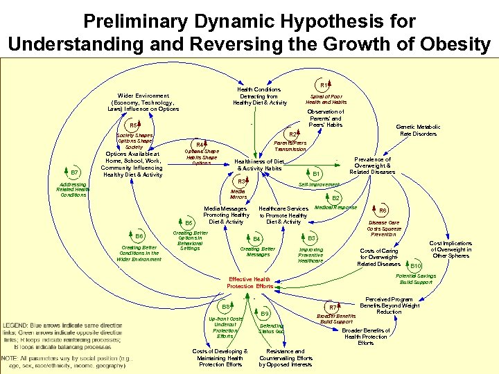 Preliminary Dynamic Hypothesis for Understanding and Reversing the Growth of Obesity Wider Environment (Economy,