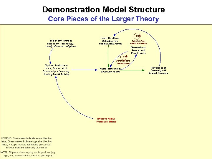 Demonstration Model Structure Core Pieces of the Larger Theory Wider Environment (Economy, Technology, Laws)