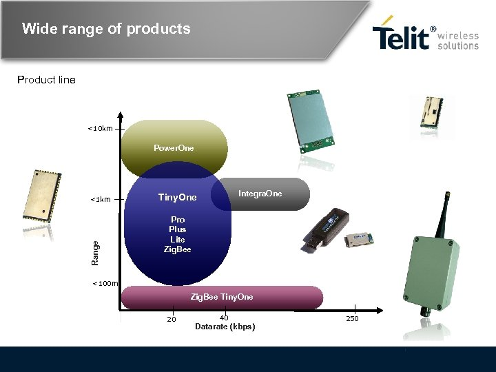 Wide range of products Product line <10 km Power. One Range <1 km Integra.