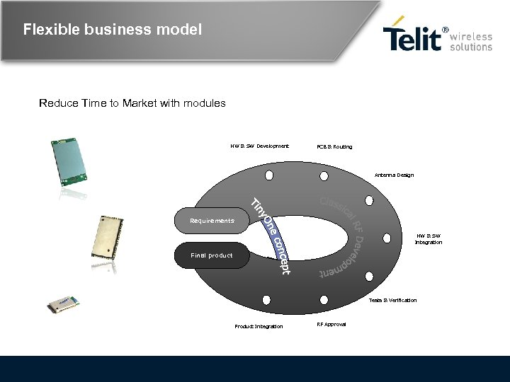 Flexible business model Reduce Time to Market with modules HW & SW Development PCB