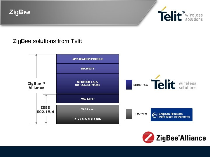 Zig. Bee solutions from Telit APPLICATION PROFILE SECURITY Zig. Bee. TM Alliance NETWORK Layer