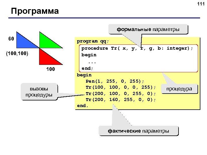 111 Программа формальные параметры 60 (100, 100) 100 вызовы процедуры program qq; procedure Tr(
