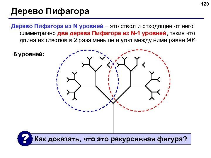 Дерево Пифагора из N уровней – это ствол и отходящие от него симметрично два