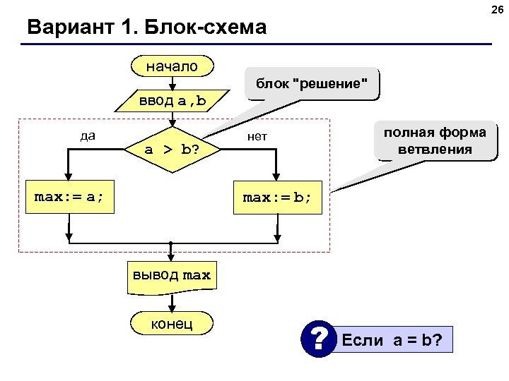 26 Вариант 1. Блок-схема начало ввод a, b да a > b? max: =