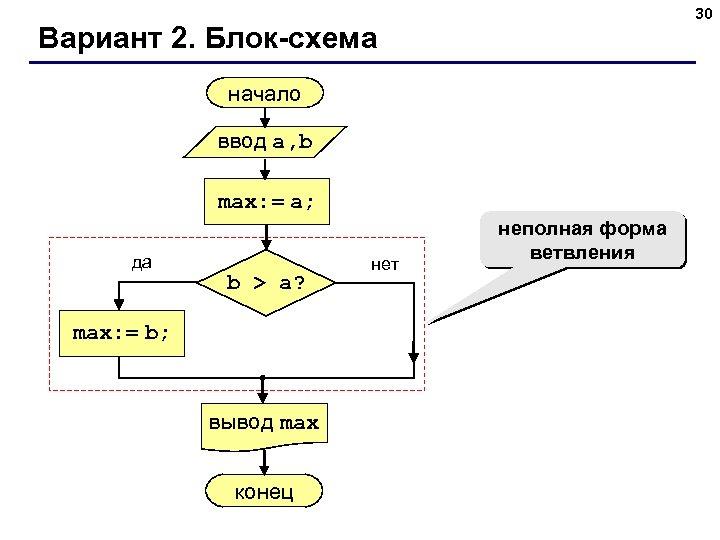 30 Вариант 2. Блок-схема начало ввод a, b max: = a; да b >