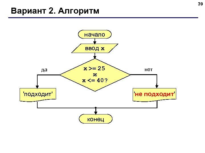 39 Вариант 2. Алгоритм начало ввод x да x >= 25 и x <=