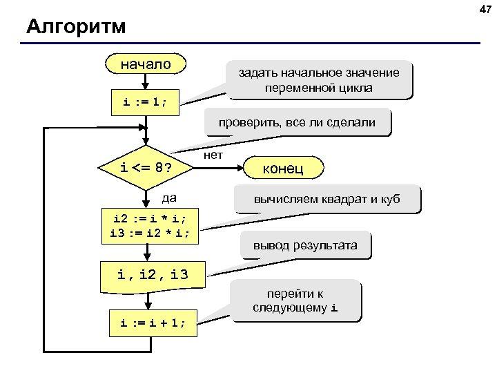 47 Алгоритм начало задать начальное значение переменной цикла i : = 1; проверить, все