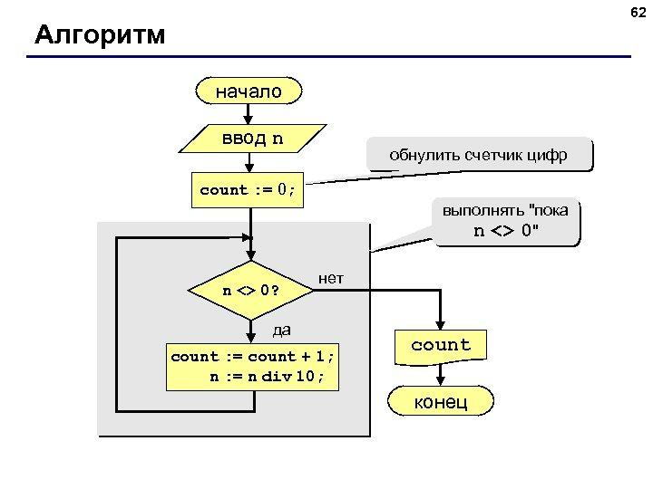 62 Алгоритм начало ввод n обнулить счетчик цифр count : = 0; выполнять