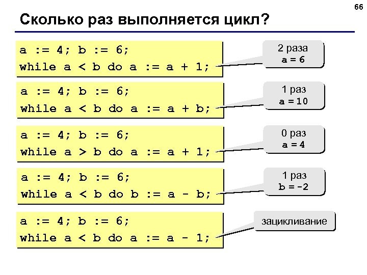 66 Сколько раз выполняется цикл? a : = 4; b : = 6; while