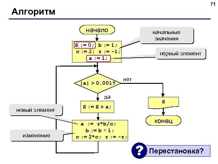 71 Алгоритм начало начальные значения S : = 0; b : = 1; S