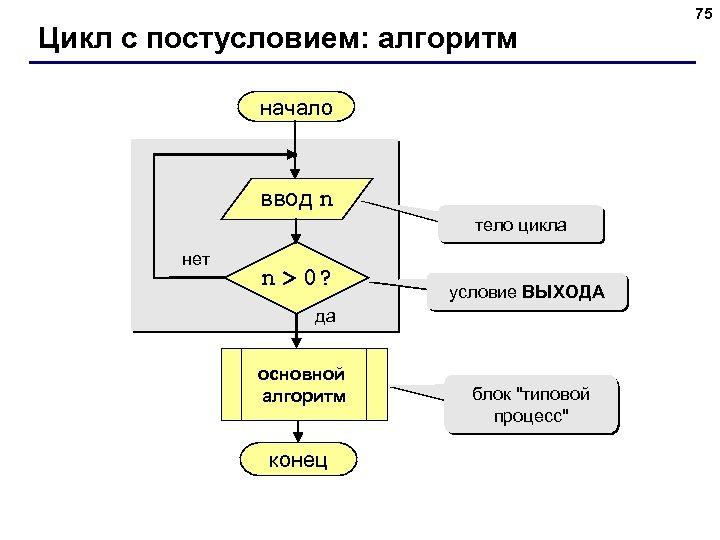 Цикл с постусловием: алгоритм начало ввод n тело цикла нет n > 0? условие