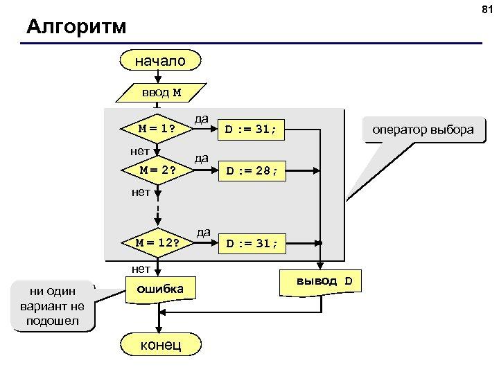 81 Алгоритм начало ввод M M = 1? нет M = 2? да да