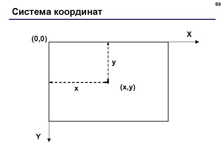 89 Система координат X (0, 0) y x Y (x, y)