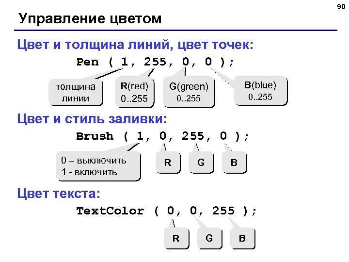 90 Управление цветом Цвет и толщина линий, цвет точек: Pen ( 1, 255, 0,