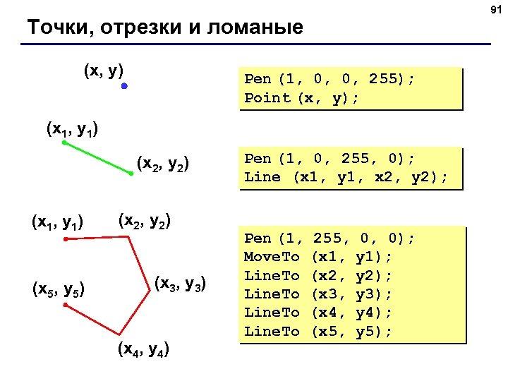 91 Точки, отрезки и ломаные (x, y) Pen (1, 0, 0, 255); Point (x,