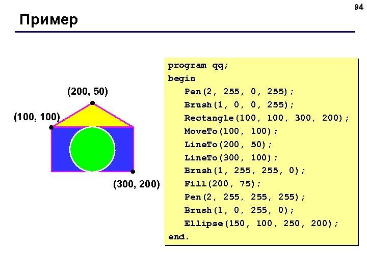 Пример program qq; begin Pen(2, 255, 0, 255); (200, 50) Brush(1, 0, 0, 255);