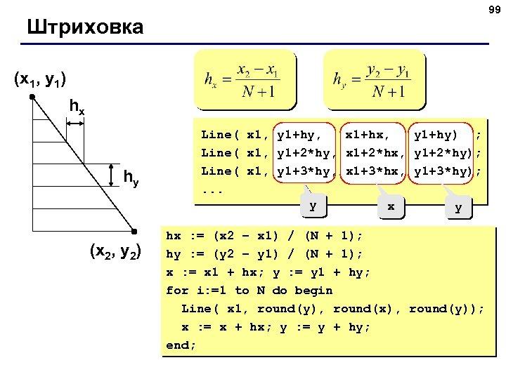 99 Штриховка (x 1, y 1) hx hy (x 2, y 2) Line( x