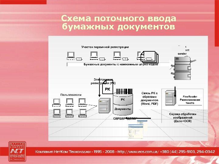 Схема поточного ввода бумажных документов РК