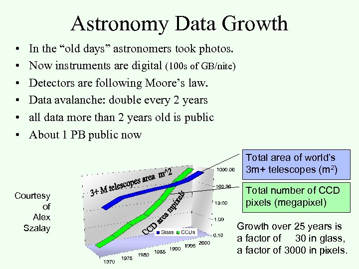"""Astronomy Data Growth • • • In the """"old days"""" astronomers took photos. Now"""