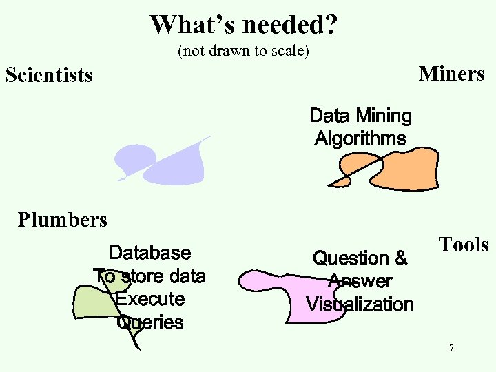 What's needed? (not drawn to scale) Miners Scientists Data Mining Algorithms Plumbers Database To