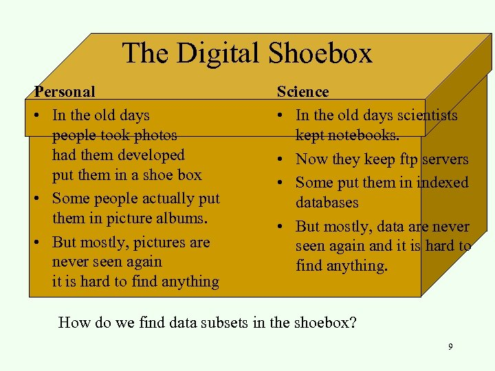 The Digital Shoebox Personal • In the old days people took photos had them