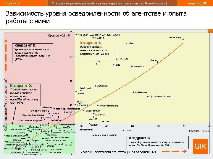 Гф. К Русь Отношение рекламодателей к рынку маркетинговых услуг (BTL-агентствам) Апрель 2010 Зависимость уровня