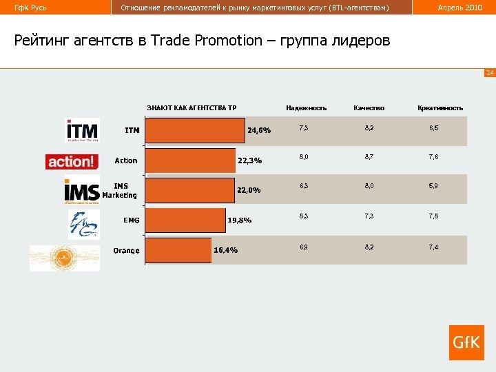 Гф. К Русь Отношение рекламодателей к рынку маркетинговых услуг (BTL-агентствам) Апрель 2010 Рейтинг агентств