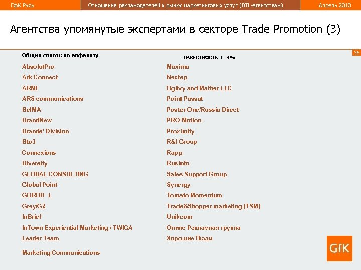 Гф. К Русь Отношение рекламодателей к рынку маркетинговых услуг (BTL-агентствам) Апрель 2010 Агентства упомянутые