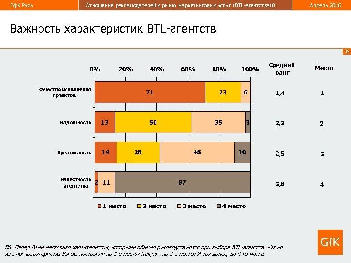 Гф. К Русь Отношение рекламодателей к рынку маркетинговых услуг (BTL-агентствам) Апрель 2010 Важность характеристик