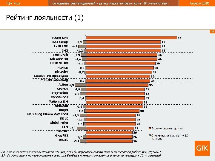 Гф. К Русь Отношение рекламодателей к рынку маркетинговых услуг (BTL-агентствам) Апрель 2010 Рейтинг лояльности