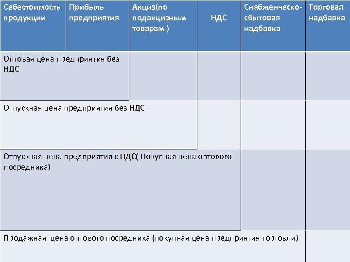 Себестоимость Прибыль продукции предприятия Акциз(по подакцизным товарам ) НДС Снабженческо- Торговая сбытовая надбавка Оптовая