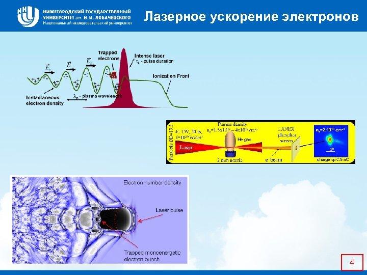 Лазерное ускорение электронов 4