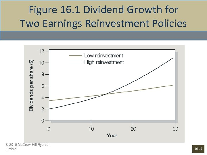 Figure 16. 1 Dividend Growth for Two Earnings Reinvestment Policies © 2015 Mc. Graw-Hill